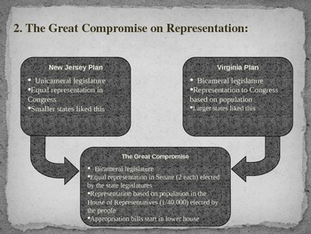 Constitutional Convention: The Need for Compromise PowerPoint