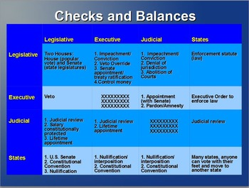 Constitutional Convention and Parts of Constitution Powerpoint
