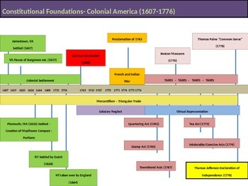 1. Constitutional Foundations - Lesson 6&7 of 8 - Causes of American Revolution