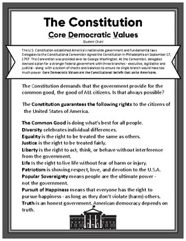Constitutional Beliefs Core Democratic Values Anchor Chart