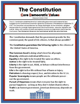 Constitutional Beliefs Core Democratic Values Anchor Chart