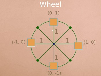 Constructing and Using the Unit Circle Lesson