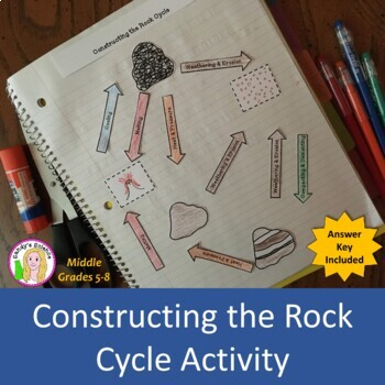 Constructing the Rock Cycle Activity