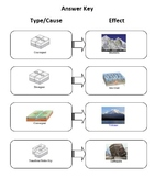 Constructive & Destructive Forces: Plate Boundaries
