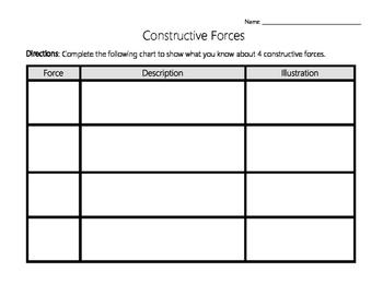 Constructive and Destructive Forces Task