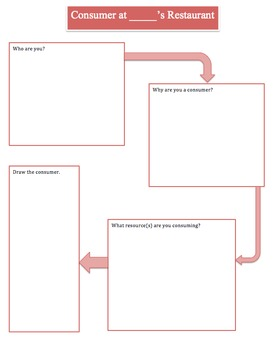 Consumer and Producer Graphic Organizers