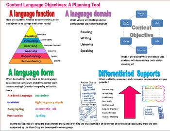 Content Language Objectives Scaffold