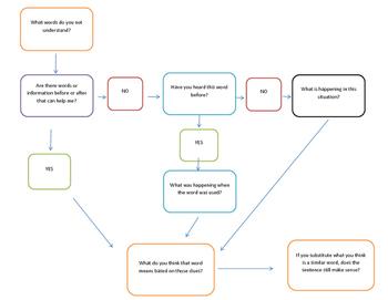 Context Clue Flowchart