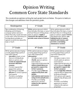 Continuum of Foundational Skills for the Common Core Opinion Writing Standards