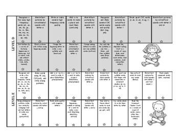 Continuum of Phonics at a Glance Kindergarten