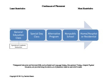 Continuum of Placement and Services Visual for Parents IEP Meeting