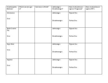 Contraceptive Methods Chart