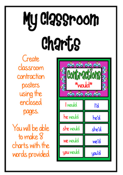 Contraction Charts