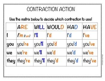 Contraction Matrix