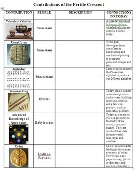Contributions of the Fertile Crescent - Ancient Civilizations and Empires