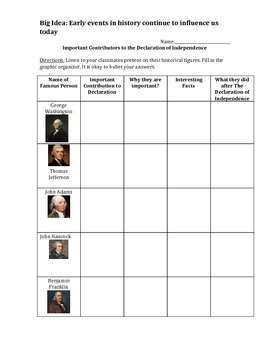 Contributors to The Declaration of Independence