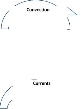 Convection Current Foldable
