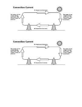 Convection Currents in the Air