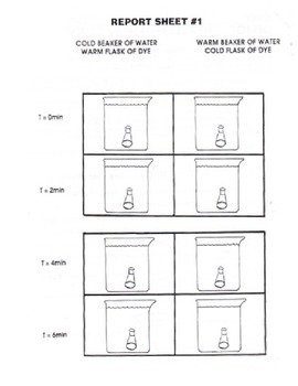 Convection Demonstrations & Lab (heat transfer)