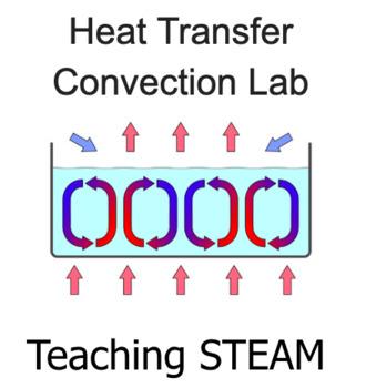 Heat Transfer Convection Lab