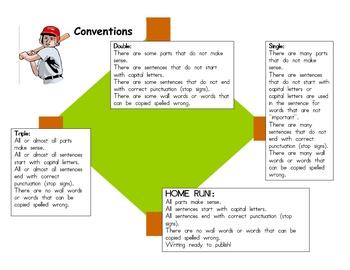 Conventions trait rubric