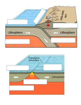 Convergent and Divergent Plates Diagram