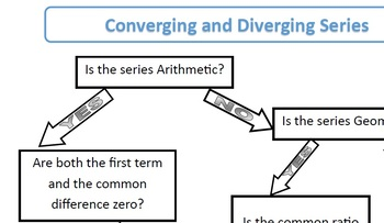 Converging Diverging Series Sequences Decision Making Flow Chart Foldable Notes