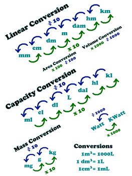 Conversion Chart 18x24 PDF