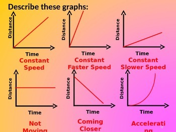 Conversion Graphs and Distance Time Graphs