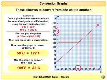Conversion Graphs for High School Math Powerpoint