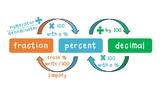 Conversion Poster - Fractions, Decimals, and Percents