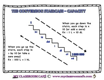 Conversion Staircase (converting capacity units from kl to ml)
