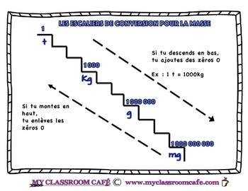 Conversion Staircase for mass (FRANÇAIS) la masse tonnes à mg