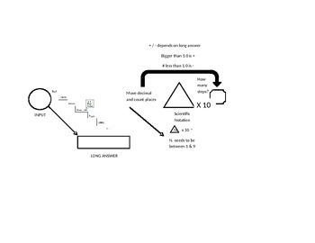 Conversion and Scientific notation organizer