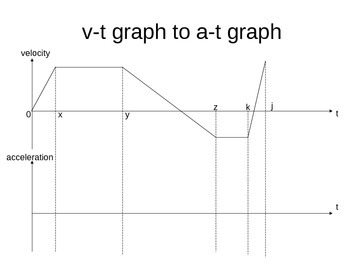 Conversion from velocity-time graph to acceleration-time graph