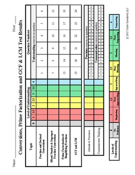 Conversions, Prime Factorization and GCF & LCM Test