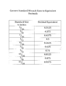 Convert Standard Wrench Sizes into Decimal Equivalents