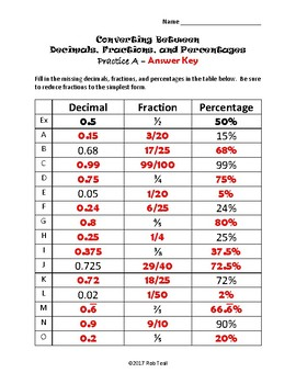 Converting Between Decimals, Fractions, and Percentages Printable Practice