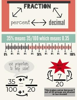Converting Between Fractions Decimals & Percents