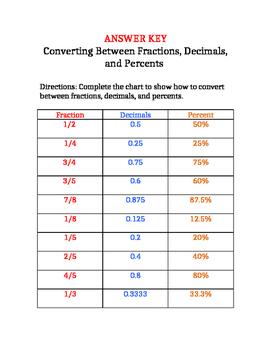 Converting Between Fractions, Decimals, and Percents