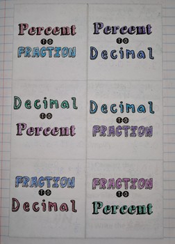Converting Between Fractions, Decimals, and Percents Foldable Notes SOL 6.6c