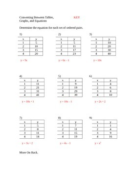 Converting Between Tables, Equations, and Graphs