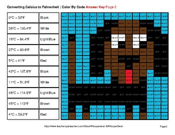 Converting Celsius to Fahrenheit - Pets Math Mystery Pictures