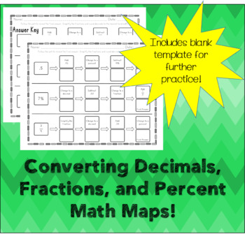 Converting Decimals, Fraction, and Percent Math Map