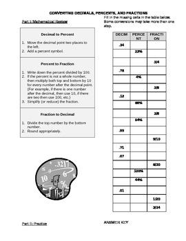 Converting Decimals, Percents, and Fractions