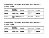 Converting Decimals, Percents and Fractions Cheat Sheet