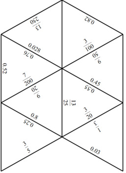 Converting Decimals to Fractions Activity