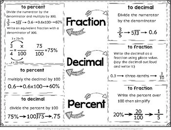 Converting Fraction Decimal Percent Reference Page and Practice