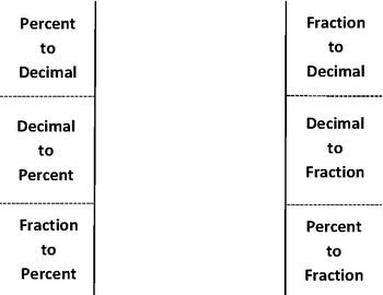 Converting Fractions Decimals Percents Foldable