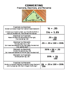 "Converting Fractions, Decimals & Percents!  One sheet ""cheat sheet!"""
